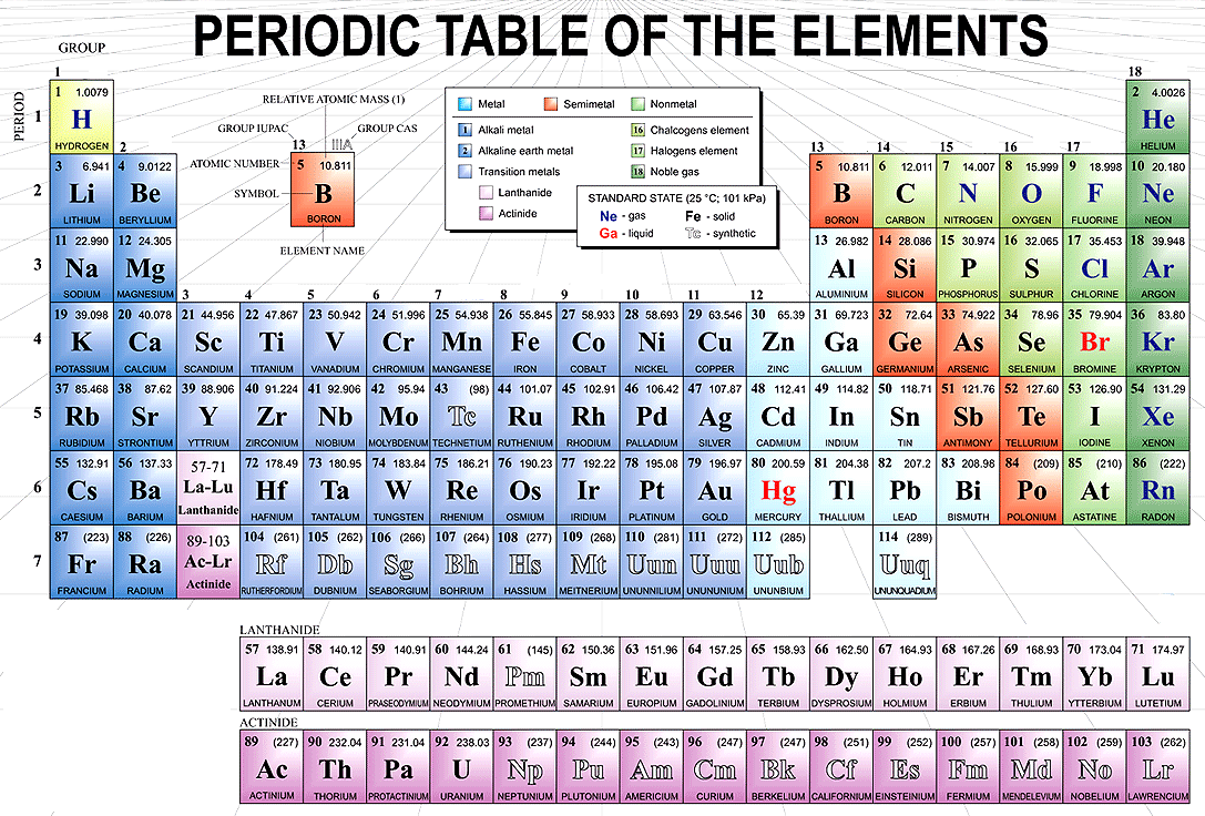 Periodic table as chemistry revision guide picture urtaz Choice Image